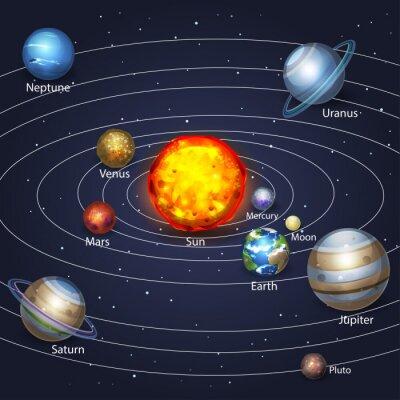 Картина Планеты, вращающиеся вокруг