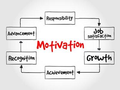 Фотообои Мотивация Процесс, бизнес-концепция