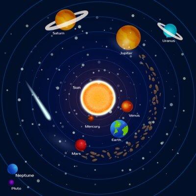 Фотообои Планеты Солнечной системы: Плутона, Neptune, ртуть, Марсу