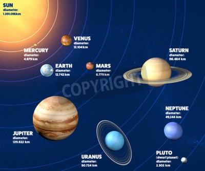 Фотообои Планет Солнечной системы диаметра, размеры и размеры
