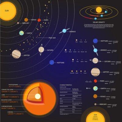 Фотообои Солнечная система Космические элементы векторный набор