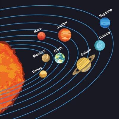 Плакат иллюстрация Солнечной системы, показывая планеты вокруг Солнца