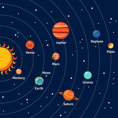 Плакат Солнечная система и планеты орбиты фон